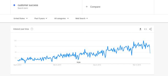 میزان جستجوی واژه موفقیت مشتری افزایش یافته است