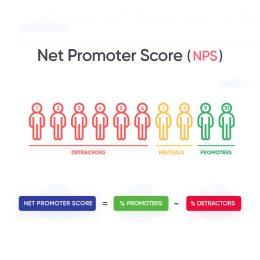 NPS در ارتباط با مشتری